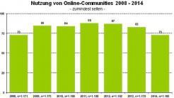 Soziale Netzwerke ziehen weniger Jugendliche an