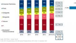 Geschäft mit Technik boomt – vier Prozent Umsatzplus erwartet