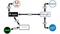 Job-Kartell um Apple und Google legt neues Vergleichsangebot vor