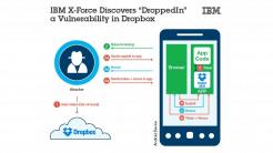 Sicherheitsloch im Dropbox-SDK für Android gestopft