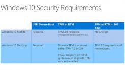 Microsoft Windows 10 verlangt ein TPM