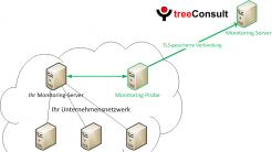 Frühwarnsystem für Netzwerk-Monitore