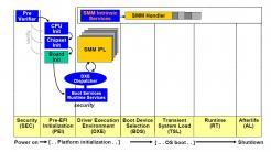 System Management Mode (SMM) bei x86-Plattformen