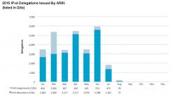 IPv4 Statistik