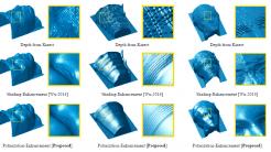 Bessere 3D-Scans aus der Kinect mit Polarisationsfilter