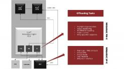 AMI MegaRAC PM-X auf Intel Innovation Engine