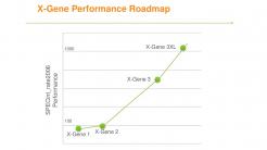 Applied Micro X-Gene 3