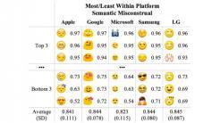 Emojis: Missveratändnisse zwischen iOS und Android