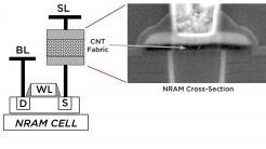 NRAM-Zelle mit CNT von Nantero