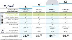 O2: Tarife werden nur noch auf 1 Mbit/s gedrosselt