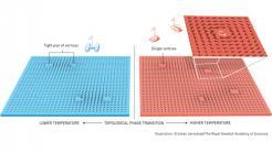 Physik-Nobelpreis für Grundlagenforschung zu exotischen Materiezuständen