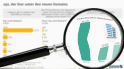 """""""Statistisch gesehen"""": .xyz - der Star unter den neuen Top-Level-Domains?"""