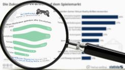 """""""Statistisch gesehen"""": VR-Brillen für Gamer vor dem Durchbruch?"""