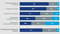 Umfrage: Fast jedes dritte große Familienunternehmen beklagt fehlendes Breitband
