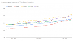 Google Transparency Report: HTTPS-Traffic nimmt weltweit zu