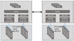 Intel Total Memory Encryption (TME)