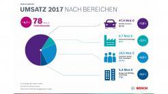 Bosch-Chef fordert maximale Transparenz zur Diesel-Rettung