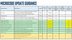 Intel Microcode Update Guidance
