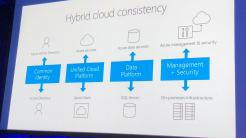 Microsoft Tech Summit: Ab in die Wolke