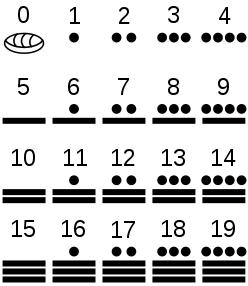Die Maya symbolisierten die 0 durch eine Art Muschel.