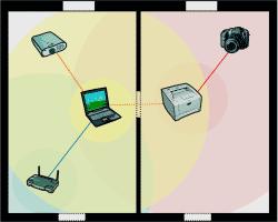 P2P baut ein verkettetes Funknetz auf: Das Notebook hängt als Client am WLAN-Router und agiert seinerseits als Access Point für Beamer und Drucker, Letzterer wiederum als AP für die Digitalkamera.