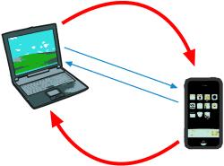 Bluetooth 3.0 nimmt WLAN als Massentransportmedium: Die Verbindungsaushandlung läuft wie gewohnt per Bluetooth-Funk (blau), doch die Nutzdaten fließen über das deutlich schnellere WLAN-Modul.