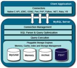 Schemazeichnung der MySQL-Architektur.