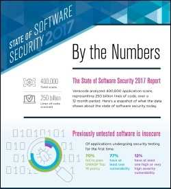 State of Software Security Report