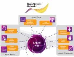 Struktur des Liquid-Konzeptes