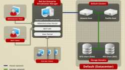 Red Hat Enterprise Virtualization 3.5 verbessert OpenStack-Interaktion