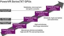 SoC-GPUs für Konsolen, H.265-Encoder für Smartphones