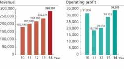Huawei steigert Umsatz um 20,6 Prozent