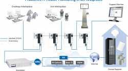 ConhIT: Hard- und Software für den telematischen Fortschritt
