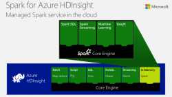 Azure HDInsight