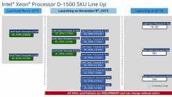 Intel Xeon D-1500: Roadmap