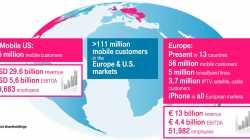 US-Geschäft stärkt weiterhin die Deutsche Telekom