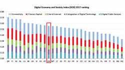 E-Government-Misere: Deutschland fällt im EU-Digital-Index zurück