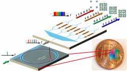 Forschung: Solitonen verdoppeln Datendurchsatz auf Glasfasern