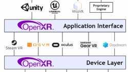 OpenXR: Neuer Standard für Virtual, Mixed und Augmented Reality