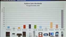 Marktzahlen: Werbung ist wichtiger für Spiele als Reviews