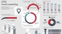 Europäisches Patentamt erteilte 2016 mehr Schutzrechte denn je