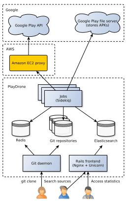 PlayDrone-Architektur