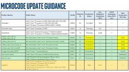 Intel Microcode Update Guidance