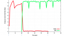 Im Kreuzfeuer: Googles TCP-Flusskontrolle BBR