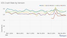 """Absturz-Statistik: iOS 9.3 """"so stabil wie seit Jahren nicht"""""""