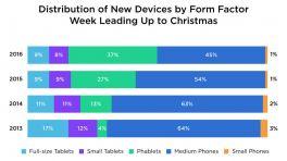 Marktforscher: Apple-Geräte am häufigsten unter dem Weihnachtsbaum