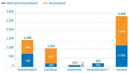 Autonomes Fahren: Deutschland liegt bei Patenten vorn