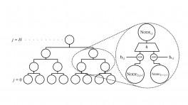 Digitale Signaturen: Erster Standard für Post-Quantum-Signaturen