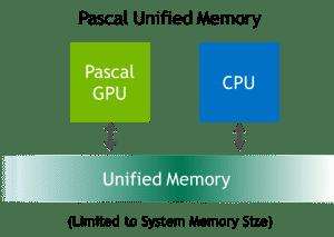 Die Obergrenze des Unified Memory ist in CUDA 8 der gesamte Systemspeicher und nicht mehr der GPU-Speicher.