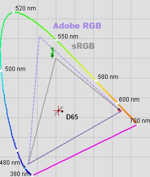 Das Display des Surface Pro 3 zeigt knackige Farben: Den sRGB-Farbraum deckt es komplett ab (blaue, grüne und rote Punkte im Bild).